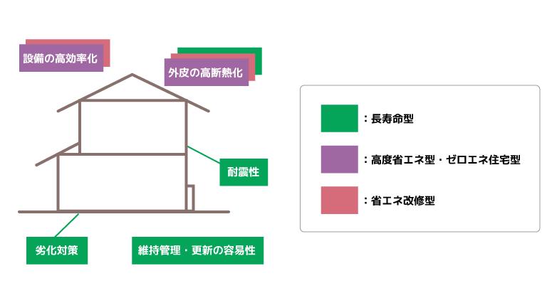 補助対象住宅のイメージ